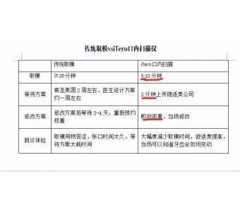 上海激光脱毛一般要做几次可以脱干净?